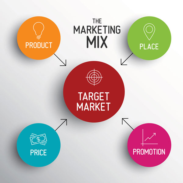 Marketing Mix Les 4p The Business Plan Shop